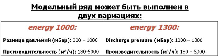 """Роторная воздуходувка """"Robox Evolution Energy"""""""
